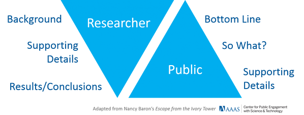 AAAS-Center-for-Public-Engagement-Different-Styles-of-Communication-Triangles_0
