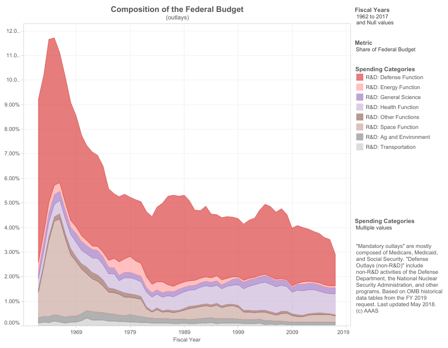 The Federal Budget Overall (1)