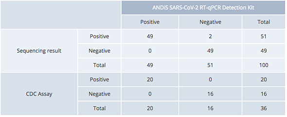 3DMed Kit vs NGS/CDC Assay